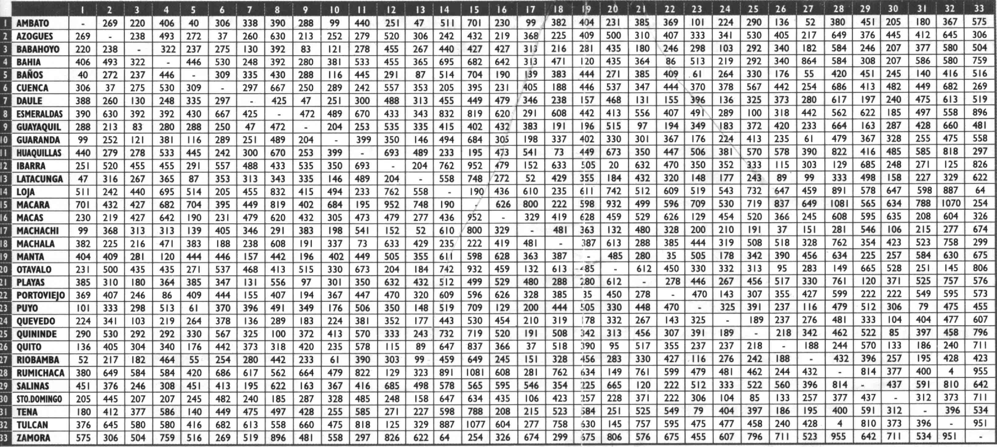 Distance calculator visual demo youtube.